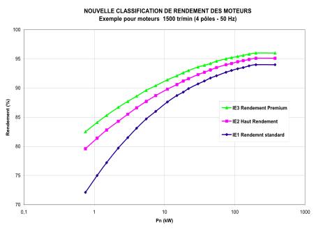 Nouvelle classification de rendement des moteurs